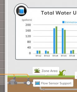 blog-water-used-chart-yp